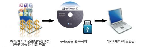 evEraser for Disk