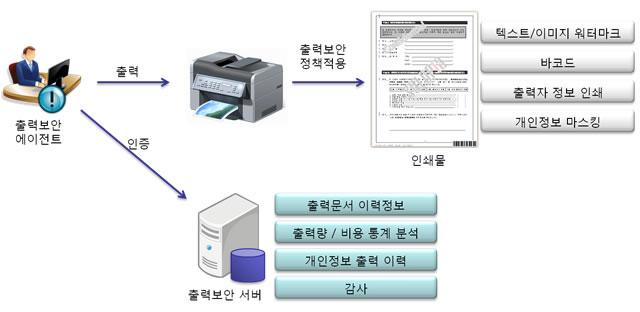 시스템구성 및 권장사항