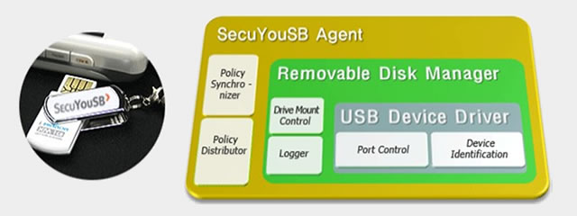 비인가장치의 사용차단 및 관리시스템 정책적용