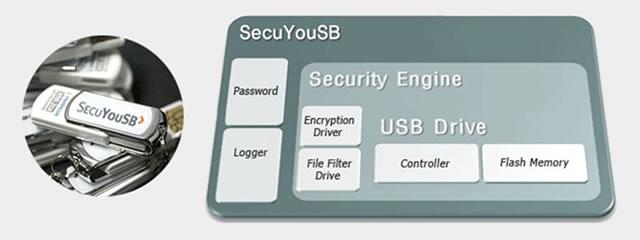 관리시스템 보안정책에 따른 보안USB 메모리