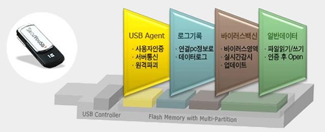 사내, 사외 온 ·오프라인에 대비한 지능형 메모리 구조적용 – 다중메모리영역 사용으로 장비보안 강화